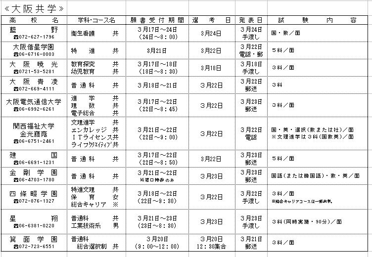 府 私立 高校 大阪